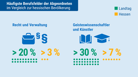 Landtagsanalyse: Berufsfeld/Branche