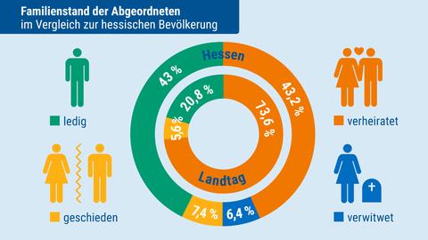 Landtagsanalyse: Familienstand