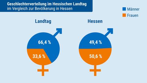 Landtagsanalyse: Geschlecht