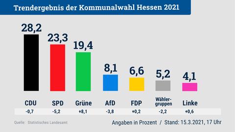 Die Grafik zeigt das Trendergebnis der Kommunalwahl für ganz Hessen.