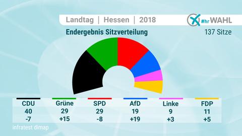 Die Grafik zeigt die Verteilung der Sitze im Landesparlament nach dem aktuellen Wahlergebnis
