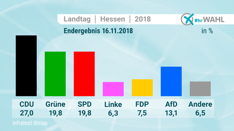 Die Grafik zeigt das Endergebnis der Landtagswahl Hessen vom November 2018