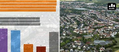 Collage Rodgau und Diagramme