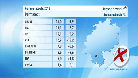 Kommunalwahl Darmstadt Grafik Ergebnis