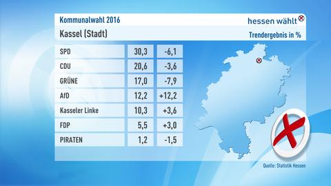 Kommunalwahl Ergebnis Kassel