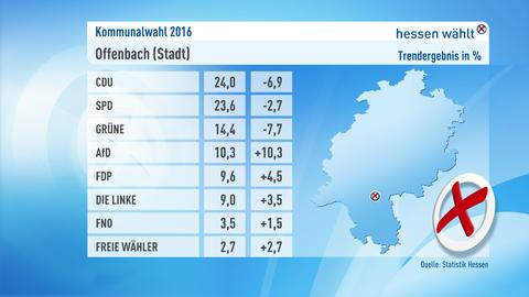 Kommunalwahl Offenbach Ergebnis Grafik