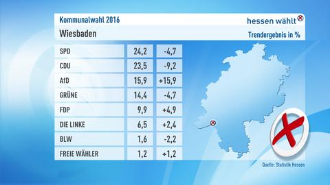 Kommunalwahl Ergebnis Wiesbaden Grafik