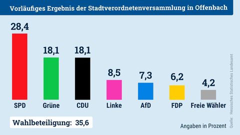 Säulendiagramm, welches das Ergebnis der Kommunalwahl 2021 für Offenbach zeigt.