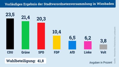Säulendiagramm, welches das Ergebnis der Kommunalwahl 2021 für Wiesbaden zeigt.