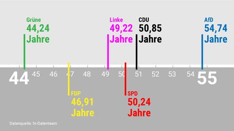 Diagramm: Wie alt ist welche Fraktion durchschnittlich?