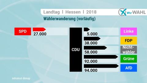 Ex-CDU-Wähler entschieden sich vor allem für Grüne und AfD