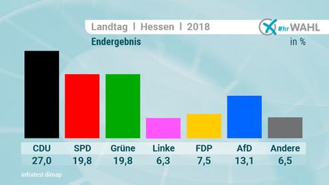 LTW 18 Ergebnisse Landesergebnis