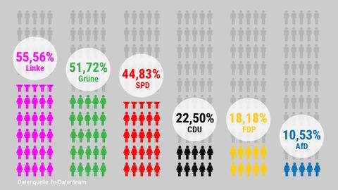 Grafik: Frauen im Landtag