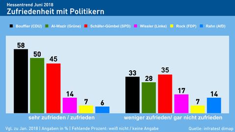 Hessentrend Politiker