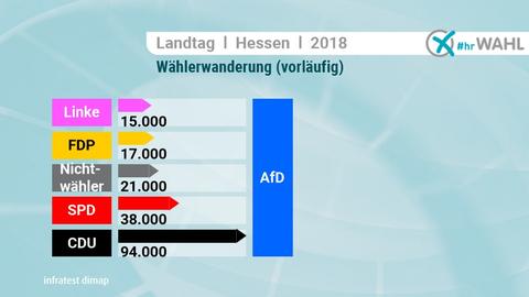 Die AfD zog vor allem Ex-CDU-Wähler auf ihre Seite.