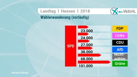 Ex-SPD-Wähler wurden vor allem zu Grünen-Wählern und Nichtwählern.