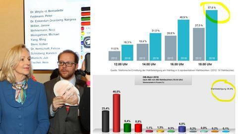 Die unterschiedlichen Angaben der Wahlbeteiligung