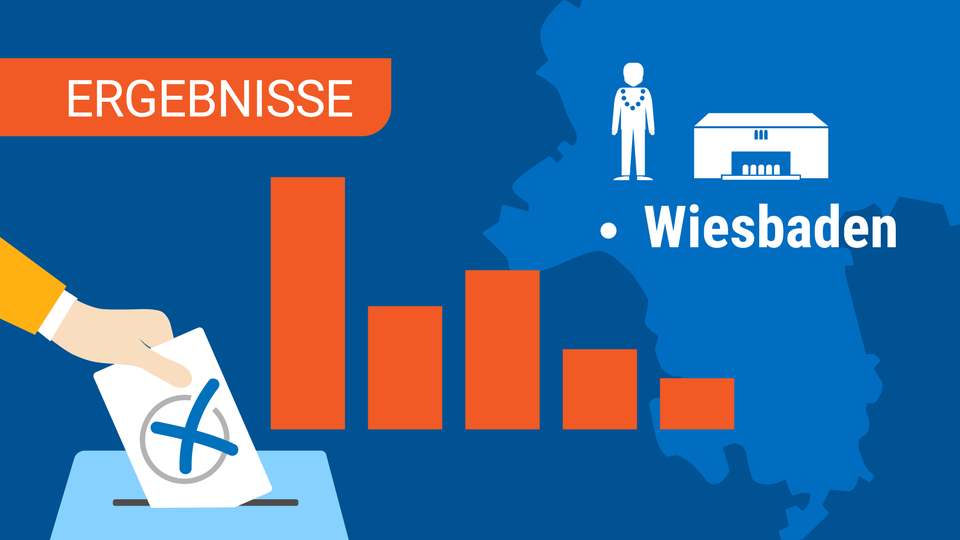 OB-Wahl Wiesbaden Ergebnisse