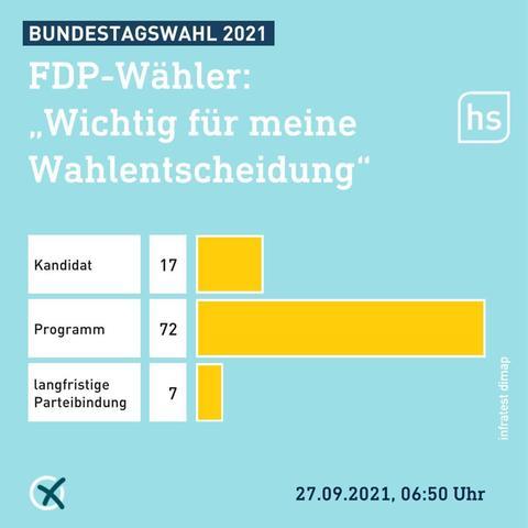 72 Prozent der Wähler entschieden nach Programm, 17 Prozent nach Person.