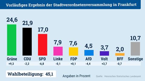 Das Säulendiagramm zeigt das Wahlergebnis der Stadtverordnetenwahl in Frankfurt.