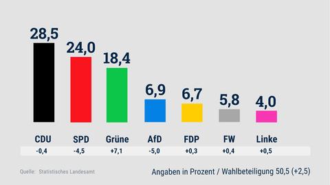 Eine Grafik zeigt das vorläufige Ergebnis der Kommunalwahl.