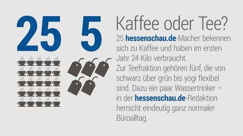 Blick hinter die Kulissen: 25 Redakteure trinken Kaffee, 5 gehören eher der Tee-Fraktion an. 24 Kilogramm Kaffee wurden in einem Jahr verbraucht.