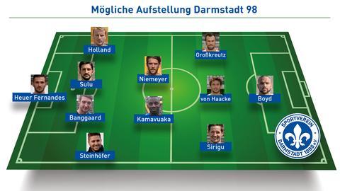 Mögliche Aufstellung Darmstadt 98