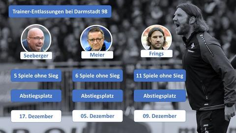 Grafik Darmstadt Trainerentlassungen Dezember