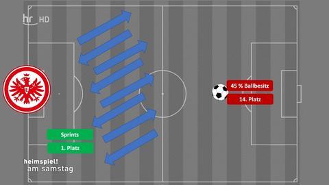 Die Eintracht Taktik Analyse