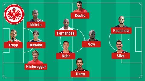 Voraussichtliche Aufstellung Eintracht BVB