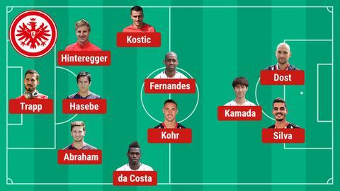 Aufstellung Eintracht Arsenal