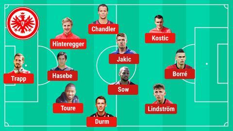 So könnte die Eintracht in München spielen.