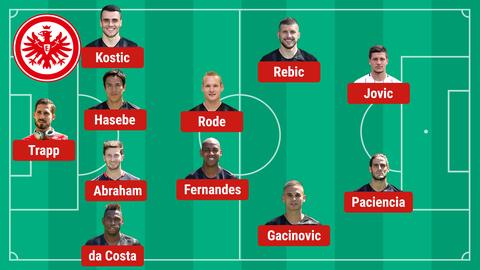 Mögliche Aufstellung gegen Benfica