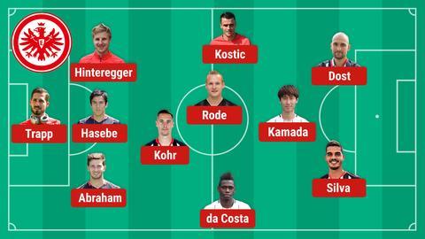 Die mögliche Aufstellung der Eintracht gegen Bielefeld