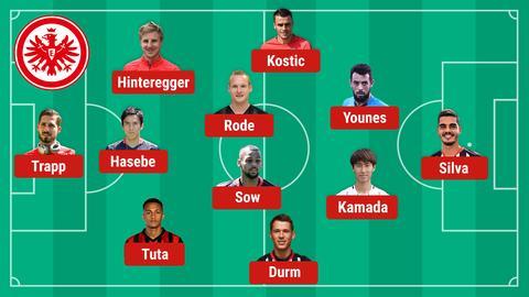 So könnte die Eintracht in Bremen spielen
