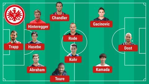 Aufstellung Eintracht Bayern