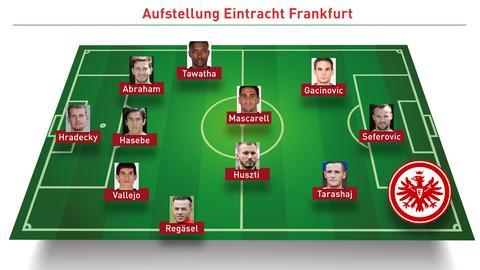 Aufstellung Eintracht FCI