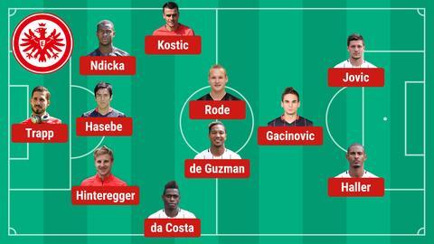 Die mögliche Eintracht-Aufstellung gegen Inter.
