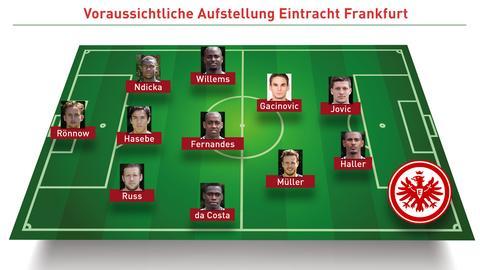 Die mögliche Eintracht-Aufstellung Augsburg