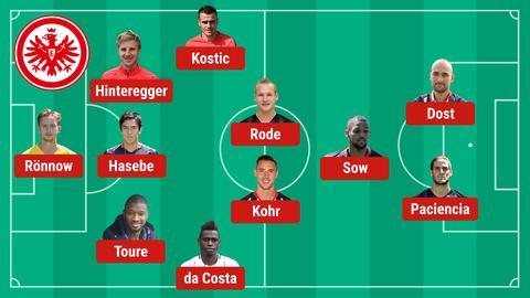 Aufstellung Eintracht Leverkusen