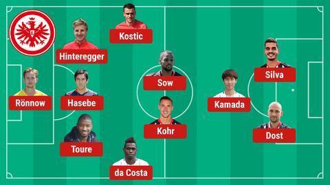Aufstellung Eintracht Bremen