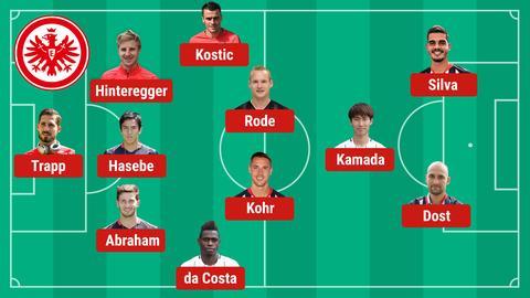 Mögliche Aufstellung der Eintracht gegen Augsburg