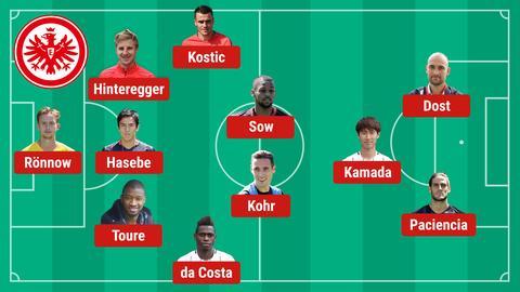 Aufstellung Mainz Eintracht