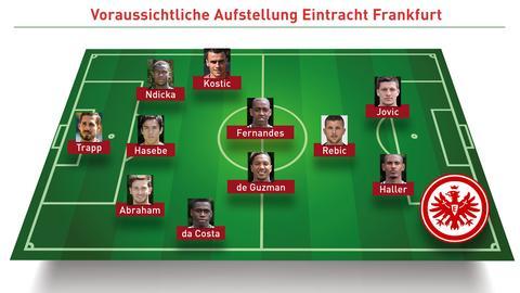 Eintracht voraussichtliche Aufstellung Schalke