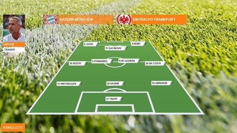Aufstellung FC Bayern gegen Eintracht Frankfurt