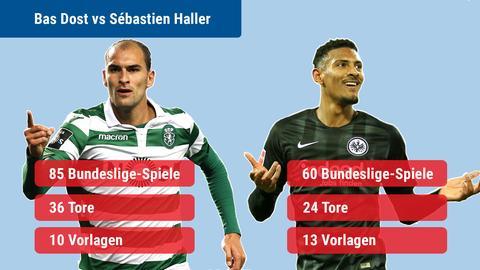 Ein statistischer Vergelich zwischen Bas Dost und Sébastien Haller