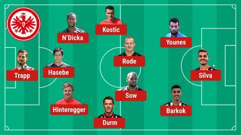 So könnte die Eintracht in Augsburg spielen.