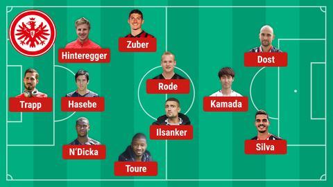 Die mögliche Eintracht-Aufstellung gegen die Bayern