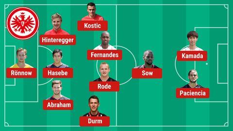 Die mögliche Eintracht-Aufstellung gegen Mönchengladbach