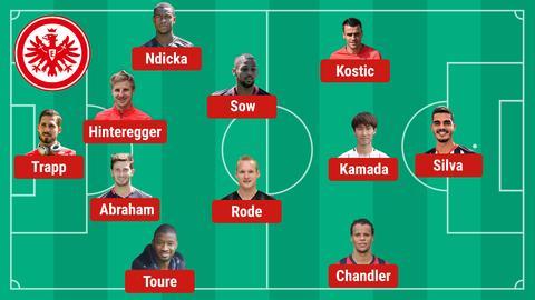 Aufstellung Eintracht gegen Basel